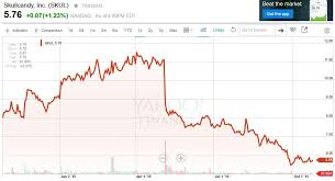 Skullcandy Stock Chart Turtle Beach Recall And Seven Other Challenges Pose