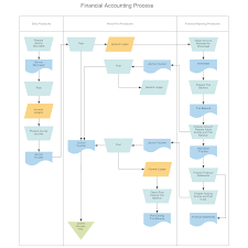 Swim Lane Flowchart Financial Accounting