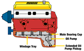 wet sump and dry sump oiling system differences engine builder typical wet sump oiling system