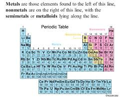 Families of the Periodic Table - ppt download
