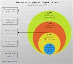Average Salary In Malaysia 2019