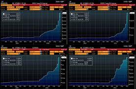 Rare Earth Metal Prices Go Parabolic Zero Hedge