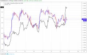 Canadian Dollar Charts Argue For Strength But Loonie Keeps
