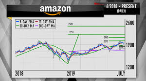 Line Break Chart Explained The Charts Show Amazons Stock Can Break Through Record