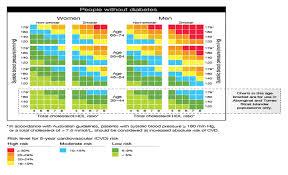 39 Interpretive Cardiovascular Risk Factor Chart