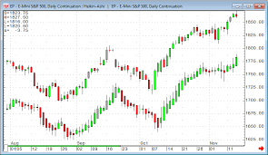 Heikin Ashi Charts In Excel Blogs Cqg News