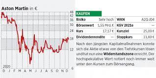 Aston Martin Aktie Mit Vollgas Aus Der Krise Ein Investment Für Risikobereite 05 01 21 Börse Online