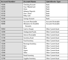 Restaurant Chart Of Accounts Quickbooks Chart Of Accounts For Hotels Www
