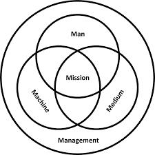 Man Machine Chart Pdf 5m Model Wikipedia