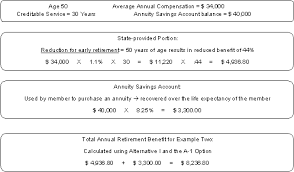 Retirement Formulas Inprs How To Calculate Benefits