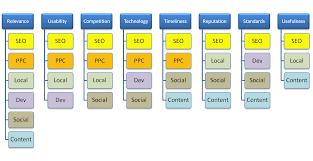 the factors of holistic digital marketing paki park common factors affecting the 6 elements of your digital presence