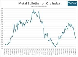 Iron Ore Price Chart Today Westpac Says The Worst Of The Iron Ore Rout Is Probably Over