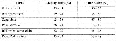 Iodine Value Chart Wo2013077726a2 Palm Based Liquid Coconut Milk Substitute