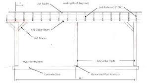 Roof Beam Span Table Masonhomedecor Co