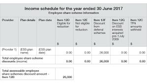 employee share schemes australian
