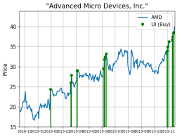 Amd Stock Price Chart Advanced Micro Devices Shares Surge With Huge Demand