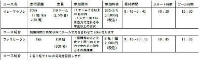 第1回 kyotoロングライド In South Around第1回 京都嵐山リレー