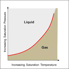 Whats The Temperature And Pressure Of R410a Gas Quora