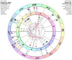 Current Transit Chart Astrology Love Predictions Using Synastry And Transits