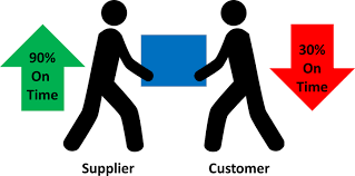 Supplier And Customer Delivery Performance Allaboutlean Com