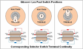 basic electric guitar circuits part 3 workbenchfun com gibson les paul switch positions the output jack
