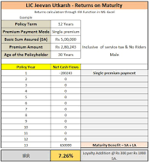 Lic Loyalty Addition Chart Lic Jeevan Utkarsh Single Premium Plan Review Returns Cal