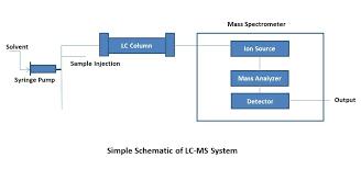 Hplc Principle Basic Principles Of Hplc Ms Lc Ms Chemyx Inc