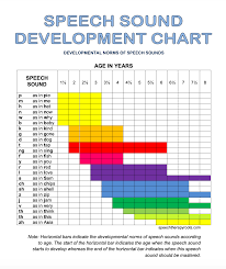 Astrid Speech Sound Development Chart