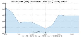 Australischer Dollar Euro Chart Euro Australischer Dollar Eur Aud Wechselkurs