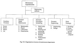 Organization Chart Of Maintenance Department Duties And
