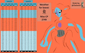 Deoxys Iv Chart Deoxys Normal Form Iv Chart Unless Niantic Decides To