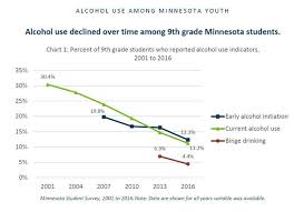 Alcohol Percentage In Drinks Chart News Release Minnesota Youth Drinking Keeps Declining