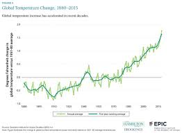Global Warming Chart Images Global Temperature Change 1880 2015 The Hamilton Project