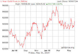 Gold Metal Price Chart Gold Price History