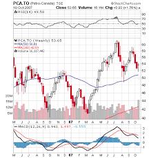 Dividend Analysis Petro Canada Petro Canada Pcz