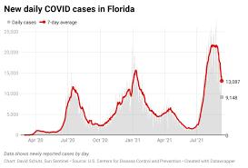 Florida reports 9,148 new COVID cases ...