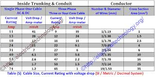Generator Sizing Chart Pdf How To Find The Suitable Size Of Cable Wire Si