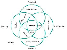 Compare And Contrast Venn Diagram 3 Circles Venn Diagram Examples Problems Solutions Formula Explanation