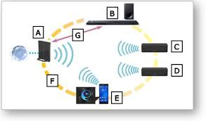 how to create a wireless surround group of audio devices using b sound bar c wireless speaker 1 d wireless speaker 2 e mobile device songpal application ver 4 0 0 or later f network same ssid