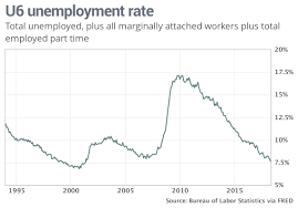 Federal Unemployment Rate Chart The Real Unemployment Rate Reached A 17 Year Low Heres