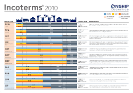 Freight Incoterms Chart Incoterms