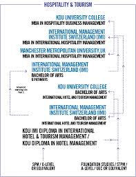 diploma in hotel management kdu penang university college study route