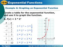 example a graphing an exponential function