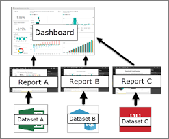 Basics At A Glance Chart Intro To Dashboards For Power Bi Designers Power Bi