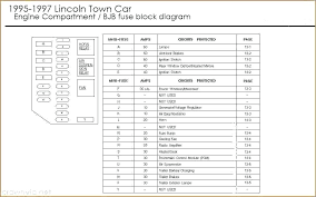 a diagram of 1996 lincoln town car all wiring diagram 1996 lincoln town car fuse diagram wiring diagrams best 1996 jeep grand cherokee diagram 96 lincoln