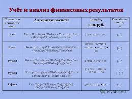 Презентация на тему Частное учреждение образования Минский  14 Учёт и анализ финансовых результатов