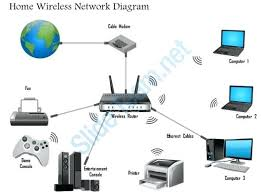 home theatre network diagram theater wired physical setup home theatre network diagram theater wireless networking slide net mobile home theatre network diagram