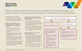 Payroll Time Calculator Relevant And Average Daily Pay Employment New Zealand