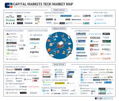 tech office alternative. Capital Markets Tech Market Map Office Alternative P