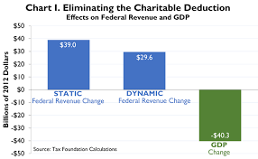 Case Study 11 Deduction For Charitable Contributions Tax